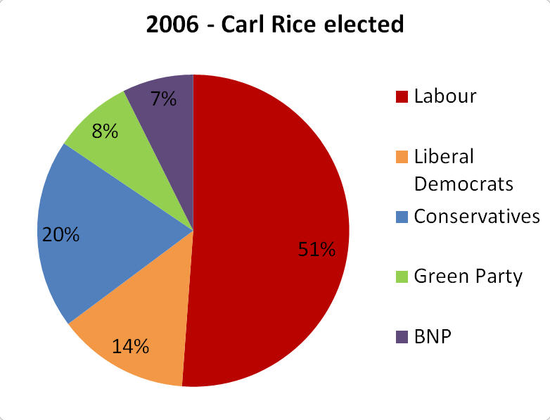 2006 Ladywood Ward Election Results