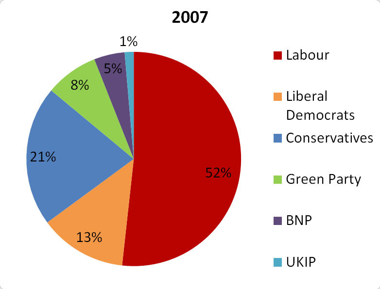 2007 Ladywood Ward Election Results