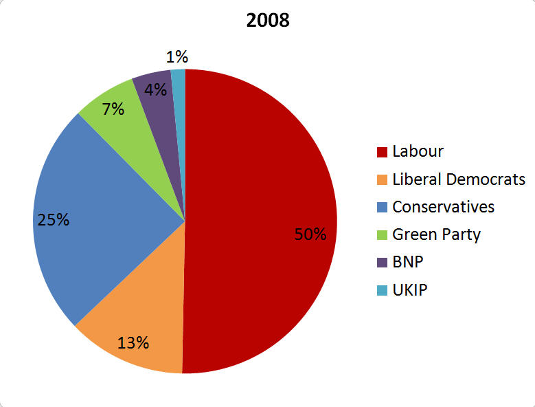 2008 Ladywood Ward Election Results