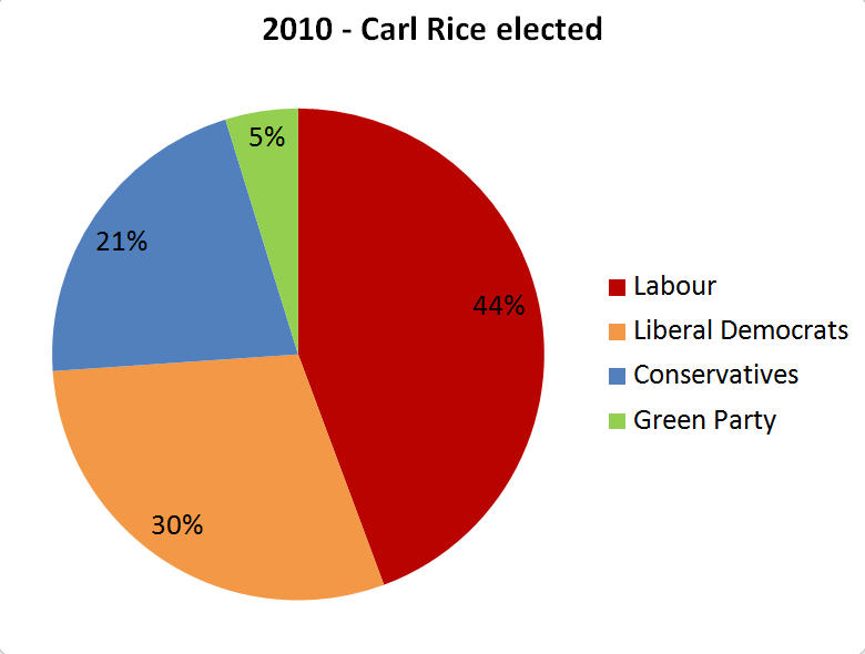 2010 Ladywood Ward Election Results