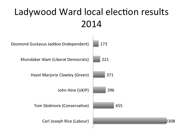 LadywoodWardElection2014