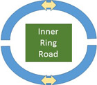 Inner Ring Road